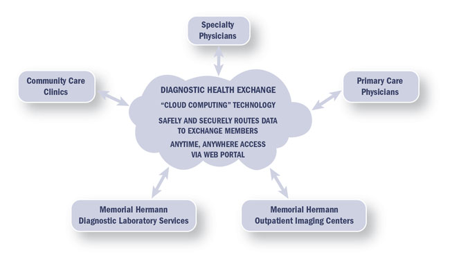MHiE Diagnostic Health Exchange Workflow