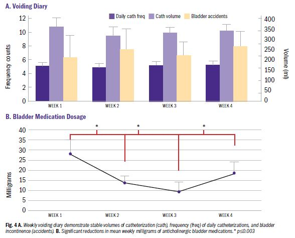 Neuromodulation Research Findings in Charts and Graphs